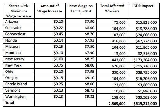 salary increase term