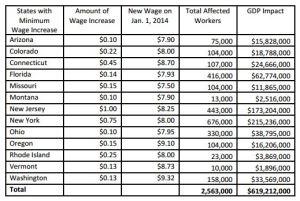 Minimum-wage-increases-2014