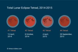 lunar-eclipse-tetrad